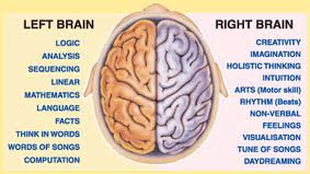 Left Brain; Right Brain; Subconscious