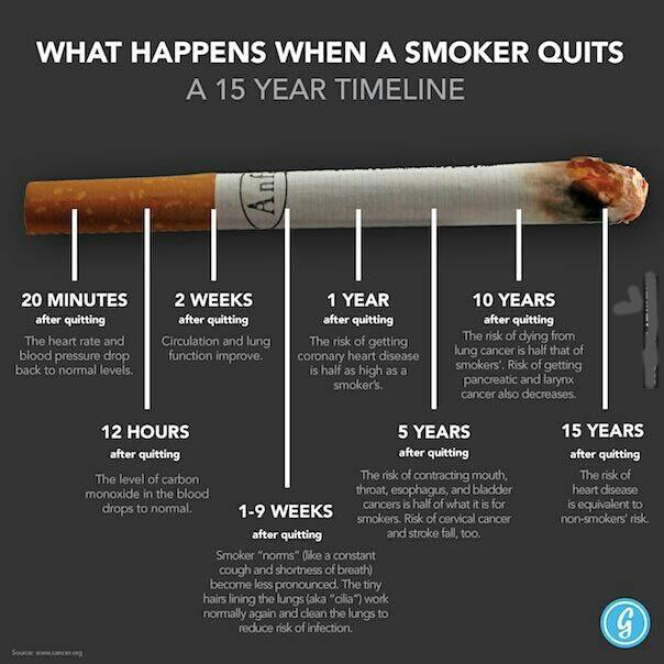 What happens when a smoker quits.