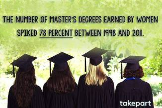 The number of Master's Degrees earned by women...