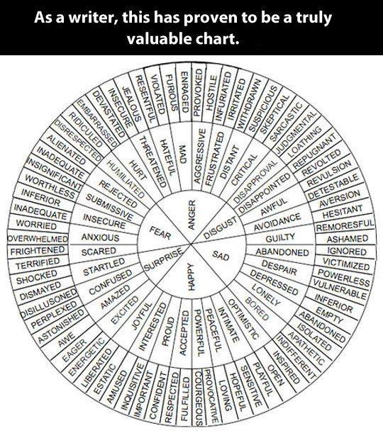 Word Emotion Wheel