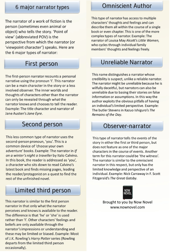 the different styles of narration I'd intended this article on narrative modes to be quick and simple, maybe in list  form with a bit of detail included but the types of narrative.