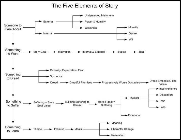 The Writer's Circle